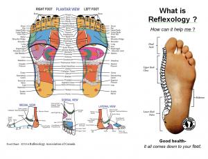 What_is_Reflexology